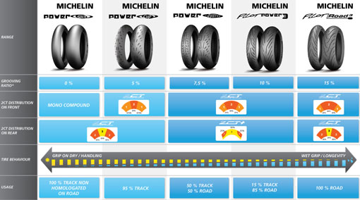 Segmentation pneux radiaux Michelin PilotPower3